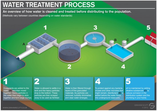 water-treatment-process_5050c467d1a96_w1500